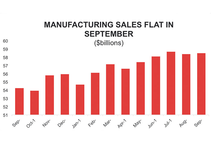 Graph: Manufacturing Sales Flat in September