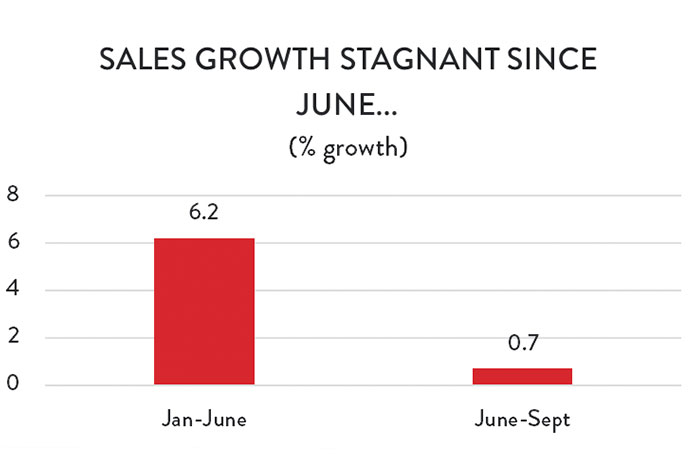 Graph: Sales Growth Stagnant Since June...