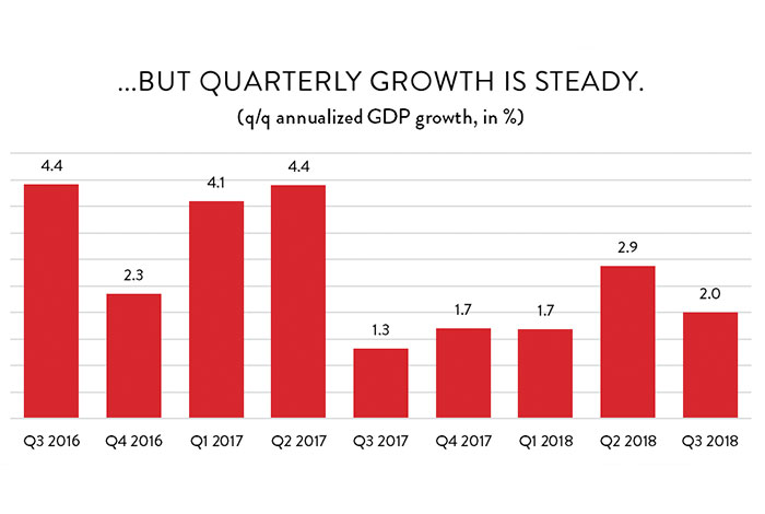 ...but quarterly growth is steady.