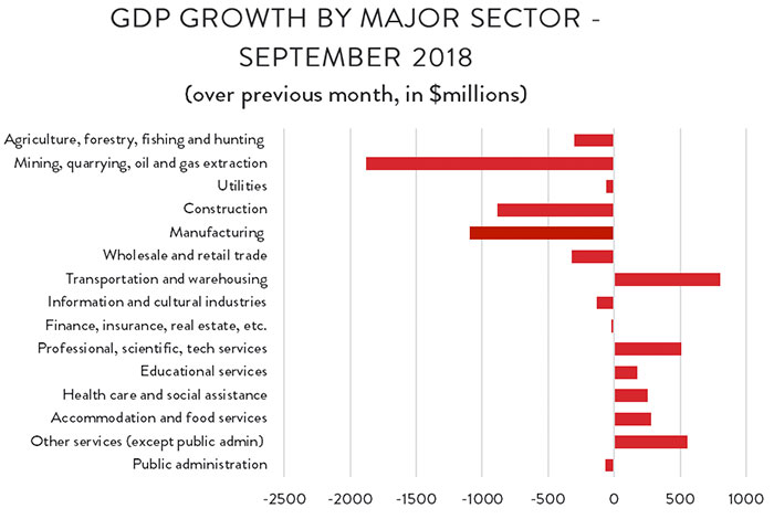 GDP Growth by Major Sector – September 2018