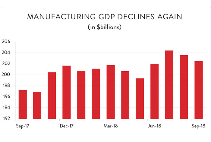 Manufacturing GDP Declines in Canada