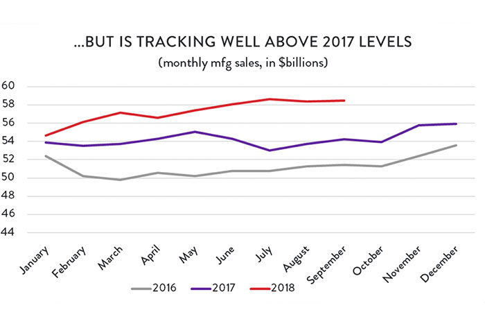 Graph: ...But Is Tracking Well Above 2017 Levels