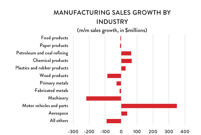 Graph: Manufacturing Sales Growth by Industry