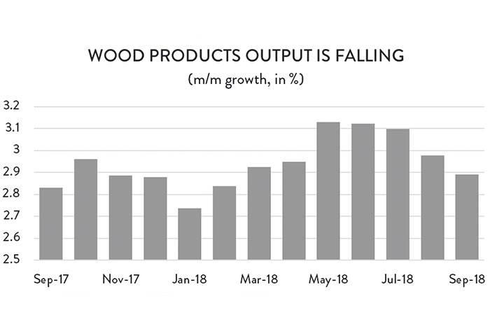 Graph: Wood Products Output is Falling