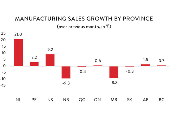 Graph: Manufacturing Sales Growth by Province