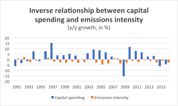 Graph Inverse relationship between capital spending and emissions intensity