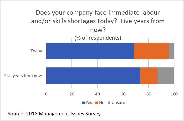 Graph Does your company face immediate labour and/or skills shortages today? Five years from now?