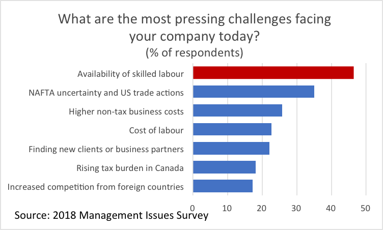 Graph What are the most pressing challenges facing your company today?