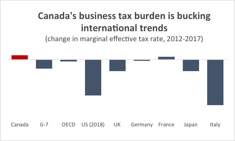 Graph Canada's business tax burden is bucking international trends