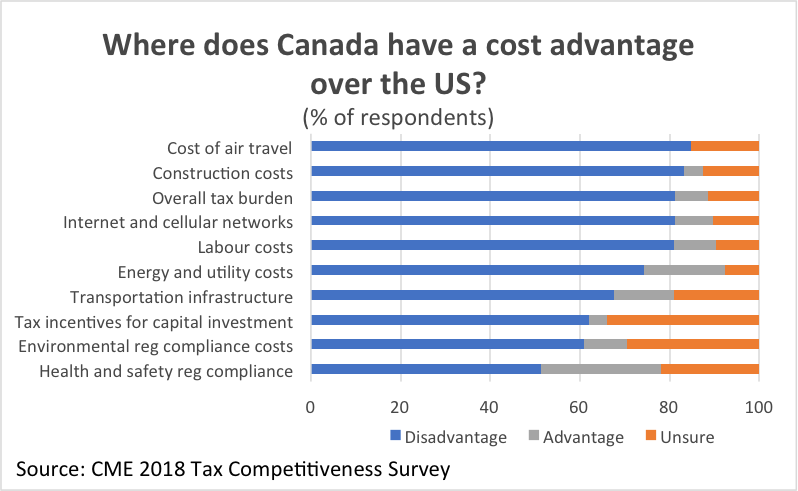 Graph Where does Canada have a cost advantage over the US?
