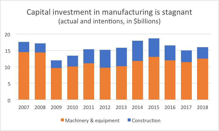 Graph Capital investment in manufacturing is stagnant