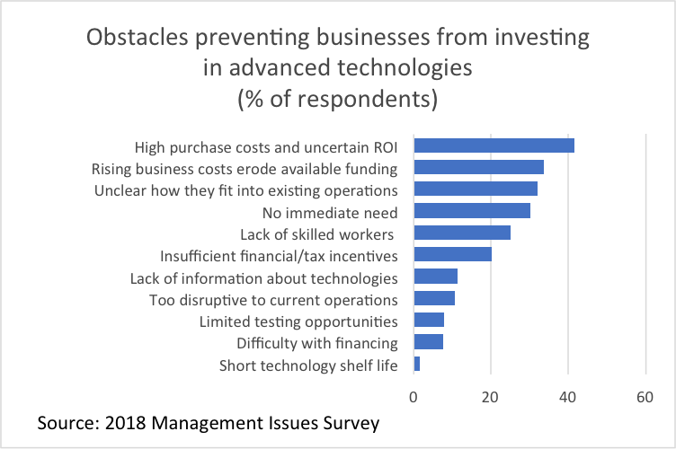 Graph Obstacles preventing businesses from investing in advanced technologies