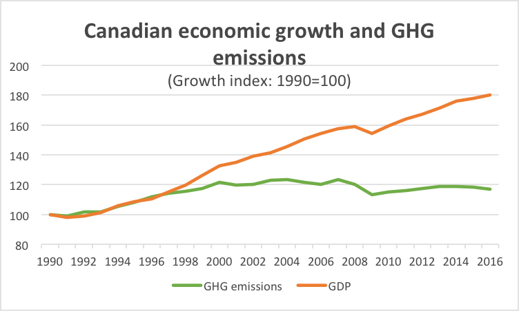 Graph Canadian economic growth and GHG emissions