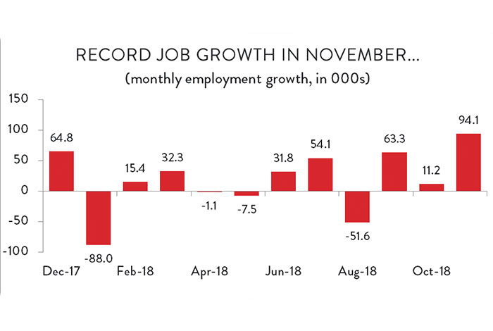 Graph: Record job growth in November...