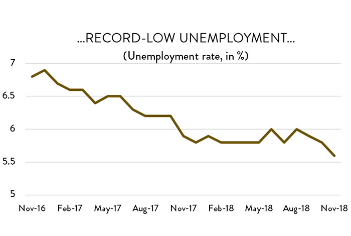 Graph: ...record-low unemployment