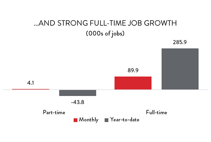 Graph: ...and strong full-time job growth