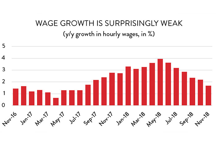 Graph: Wage Growth is Surprisingly Weak