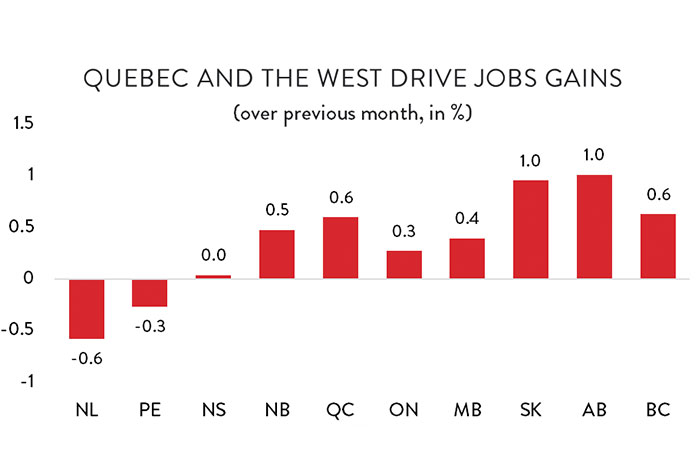 Graph: Quebec and the West Drive Jobs Gains