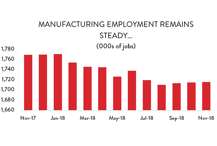 Graph: Manufacturing employment remains steady...