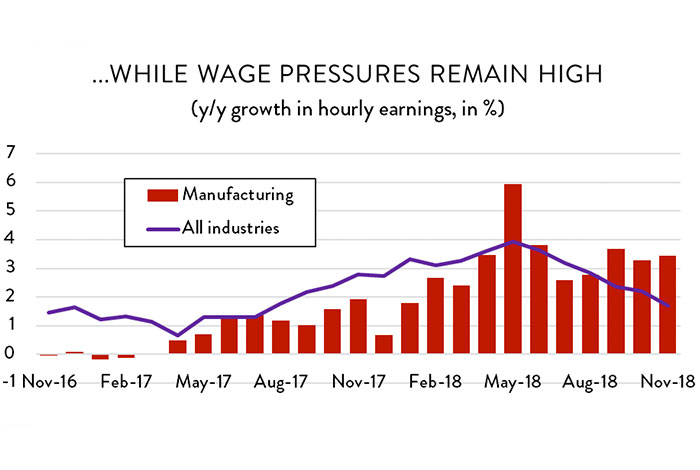 Graph: ...while wage pressures remain high