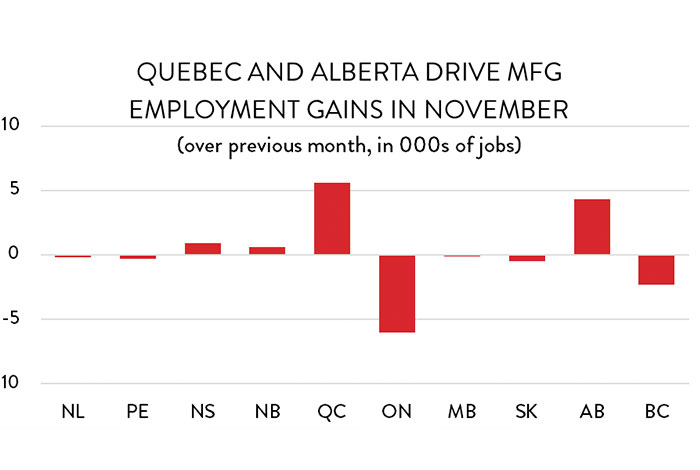 Graph: Quebec and Alberta drive MFG employment gains in November