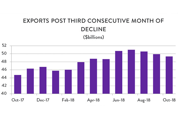 Graph: Exports post third consecutive month of decline