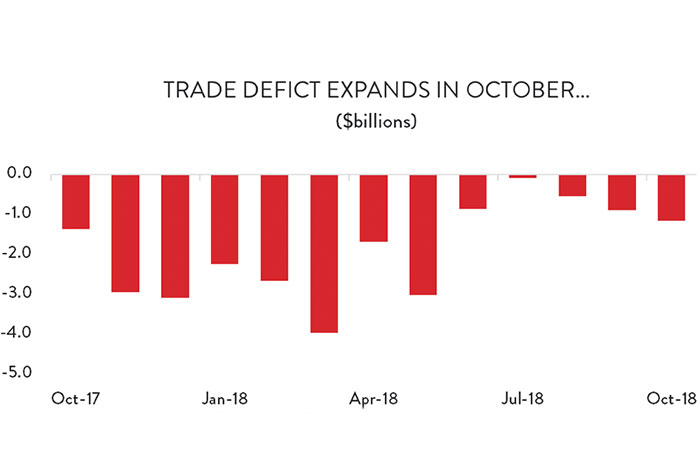 Graph: Trade deficit expands in October...