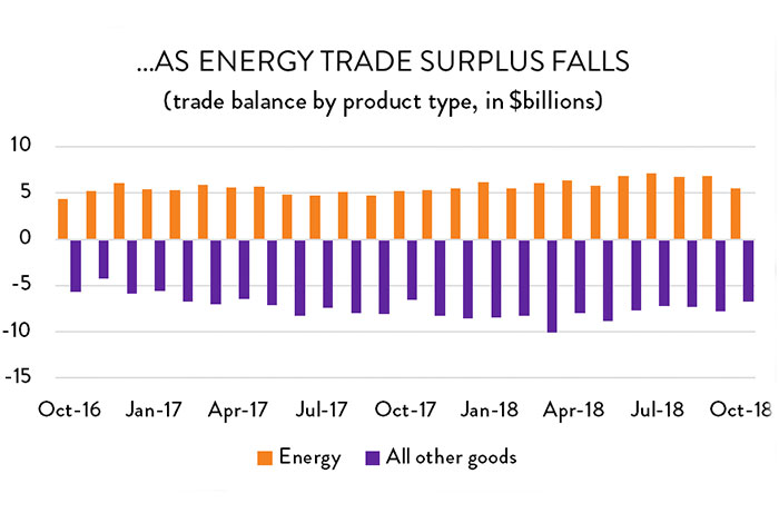 Graph: ...as energy trade surplus falls