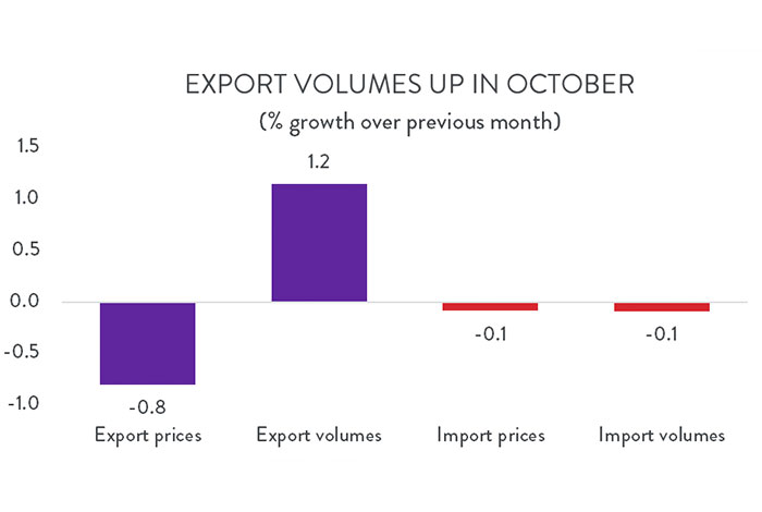 Graph: Export volumes up in October