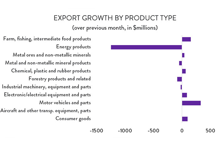 Graph: Export Growth by Product Type