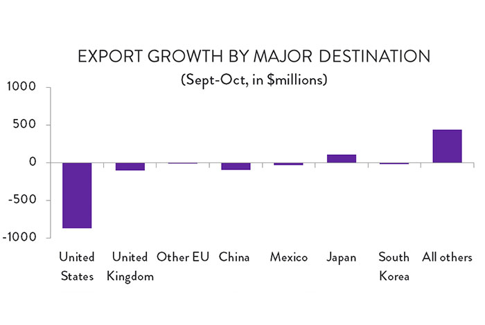 Graph: Export Growth by Major Destination