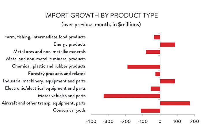 Graph: Import Growth by Product Type