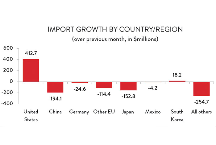 Graph: Import Growth by Country/Region