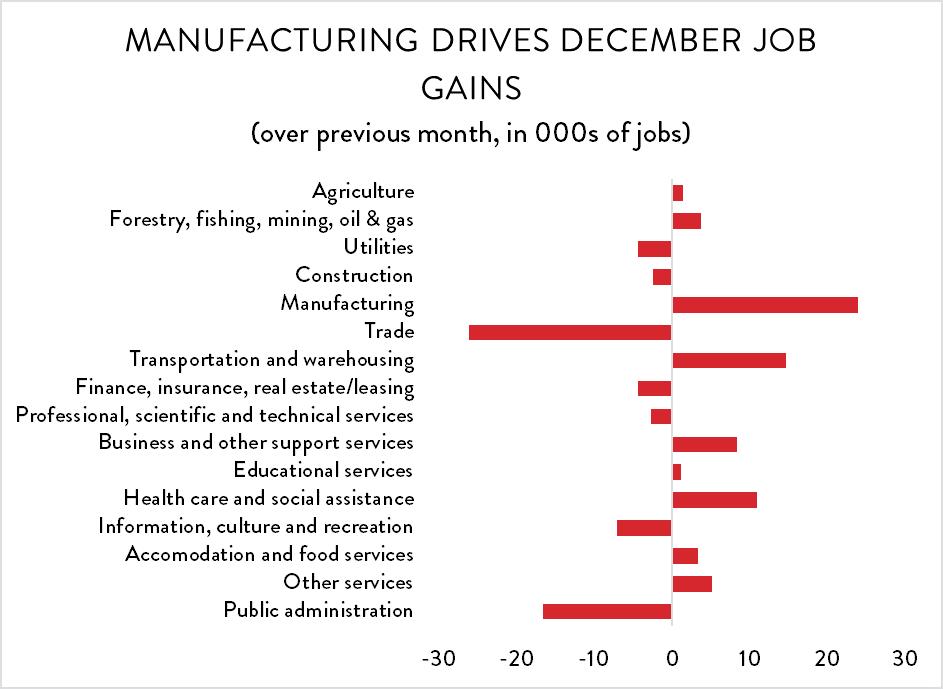 Labour Market Trends — CME