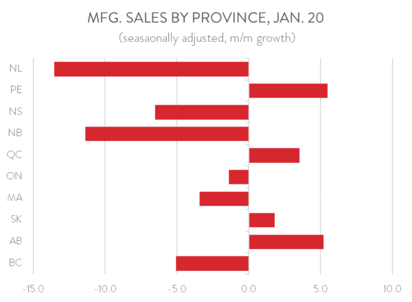 2020 Jan MFG Sales By Province