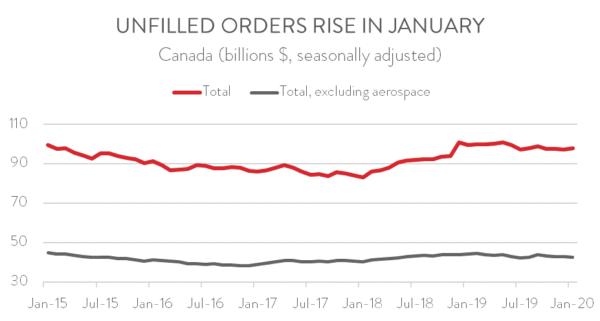 2020 Jan MFG Sales Unfilled Orders Rise