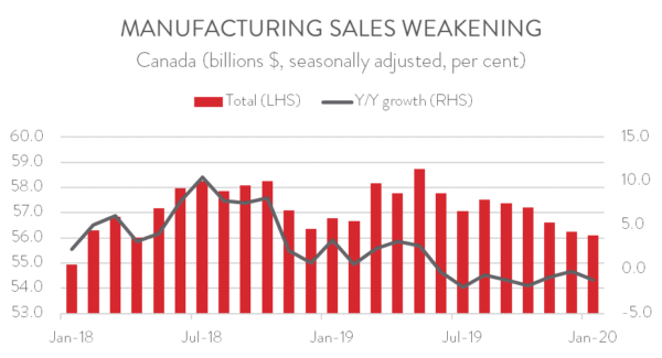 2020 Jan MFG Sales Weakening