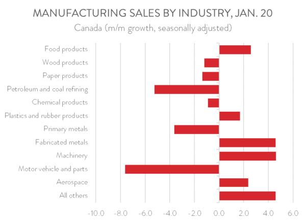 2020 Jan MFG Sales by Industry